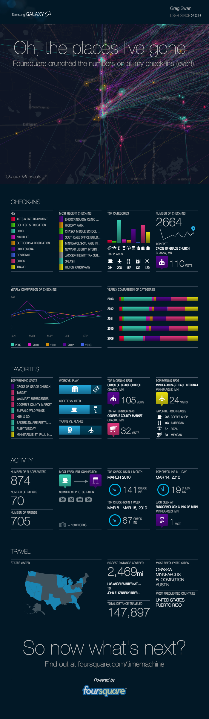 foursquare infographic greg swan