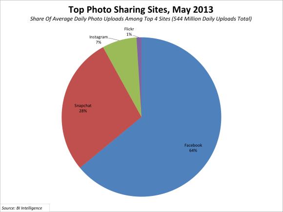 snapchat popularity